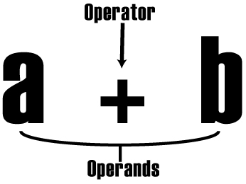 Operator vs Operands