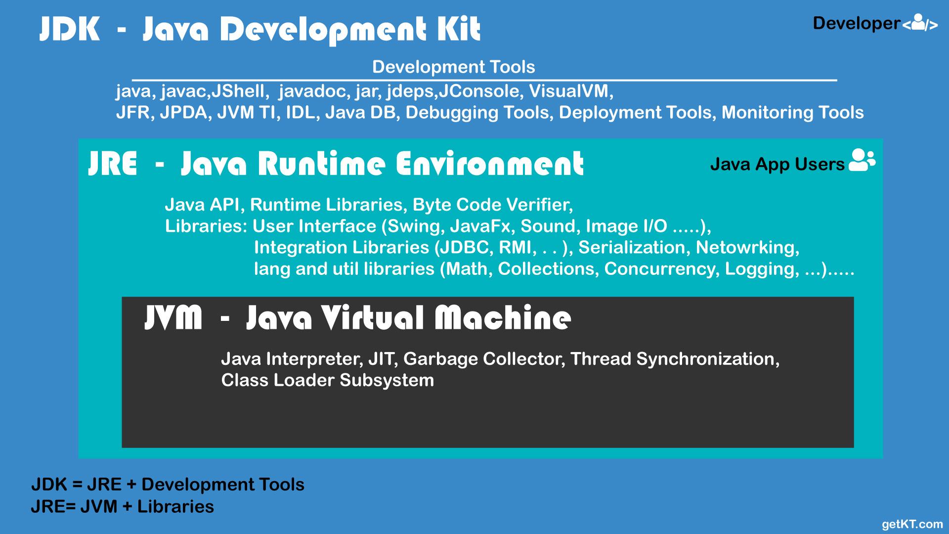 Understand JDK vs JRE vs JVM