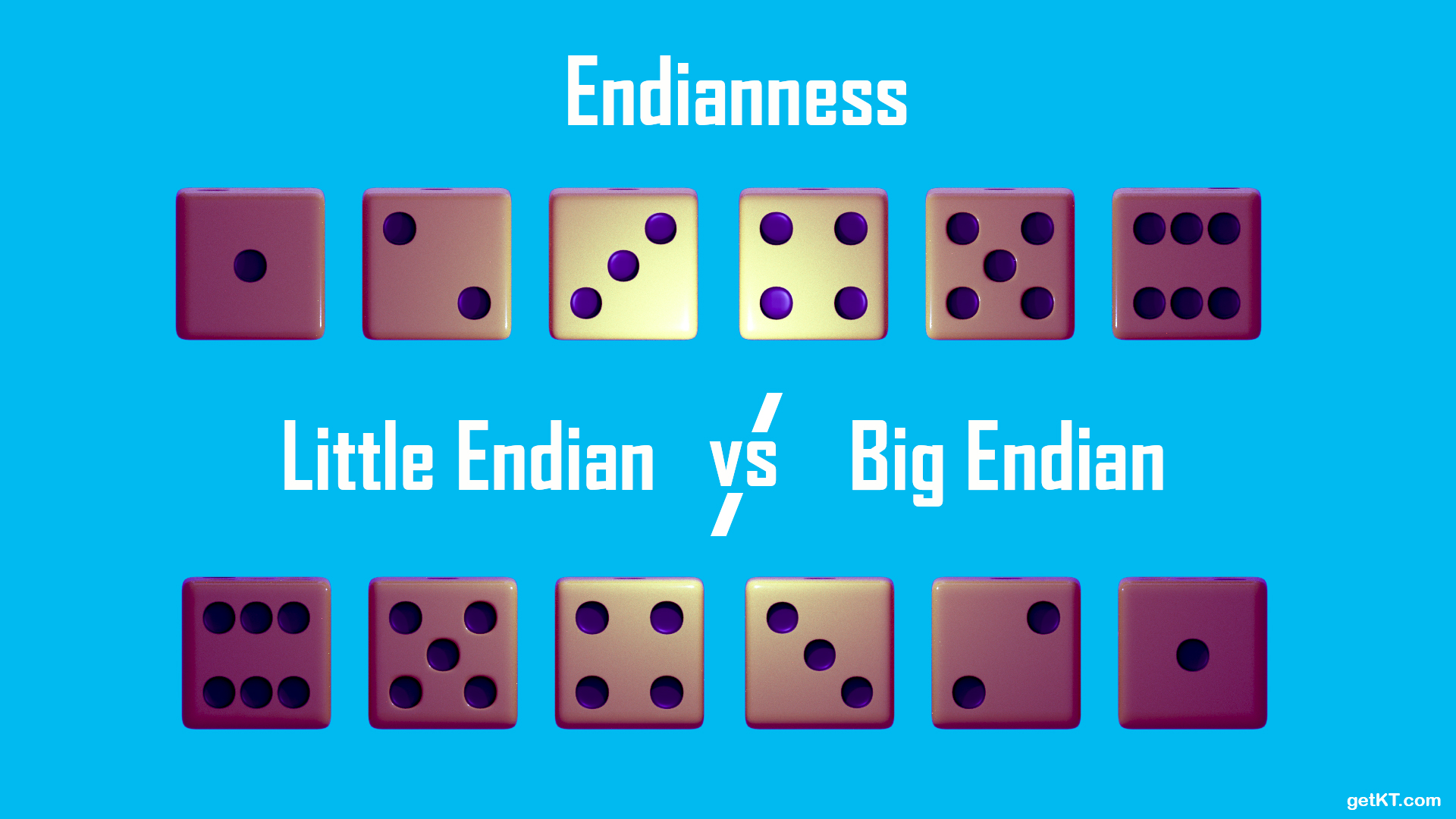 Endianness  Little Endian vs Big Endian | getKT