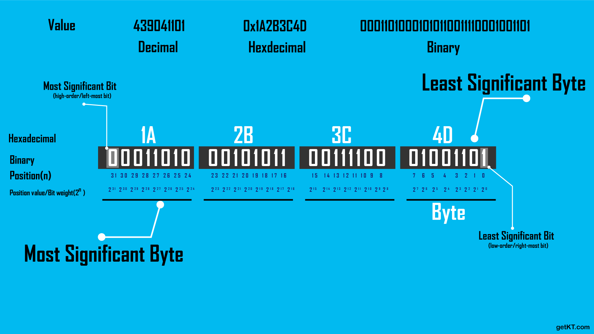 Bit Numbering. Terms - Least Significant Byte, Most Significant Byte