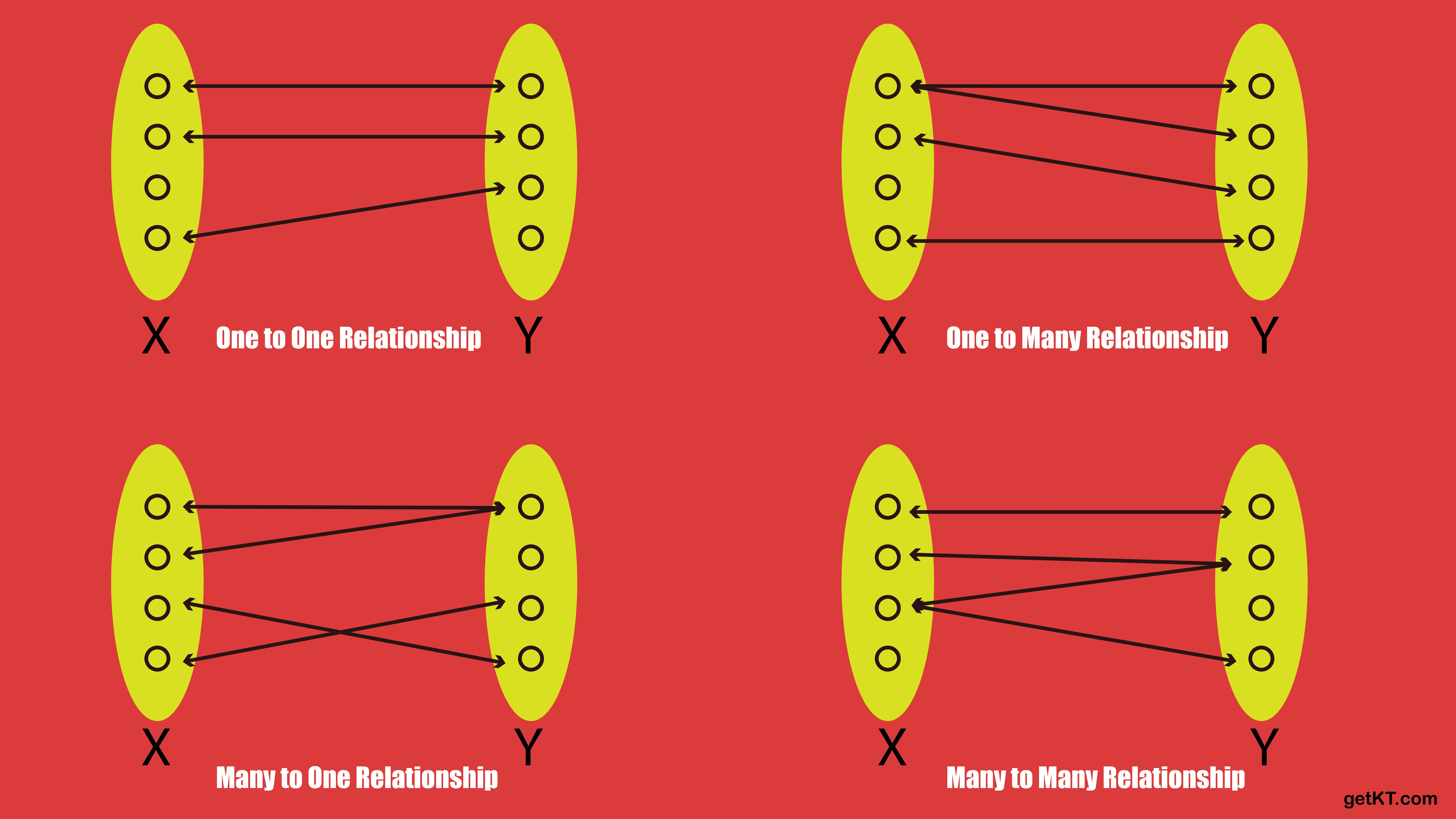 Relationship cardinality types