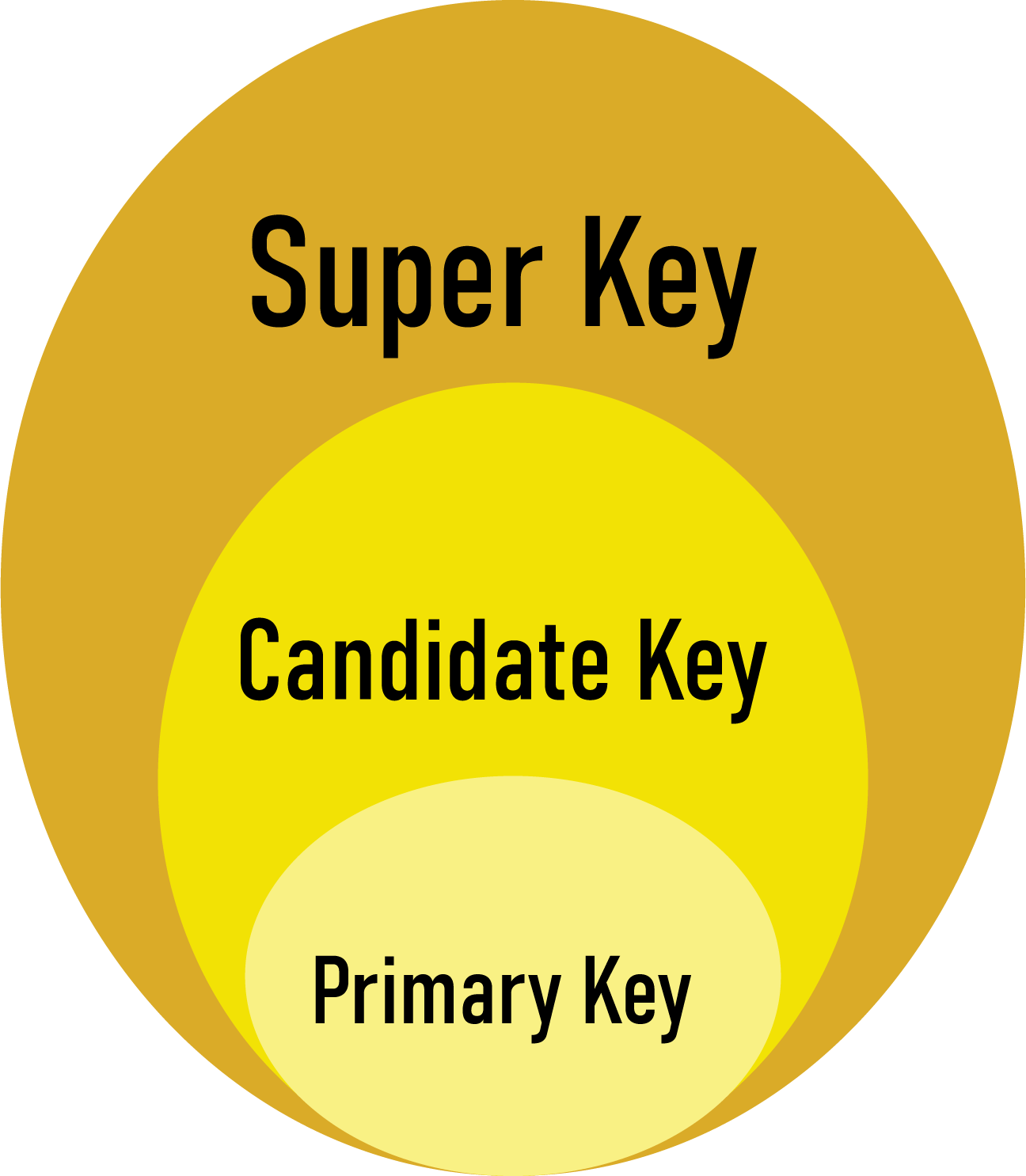 Super Key vs Candidate Key vs Primary Key