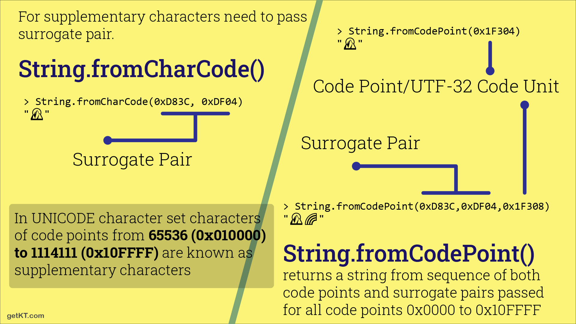 String.fromCharCode vs String.fromCodePoint